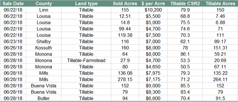 Table of land auction prices 6/22-6/28/18