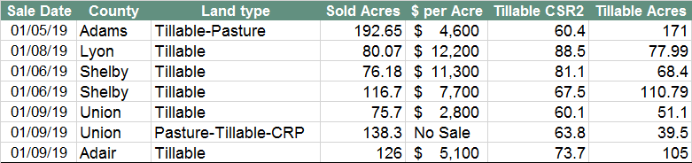 Iowa Land Auction Prices, January 4-10, 2019 | Blog - Land Talk
