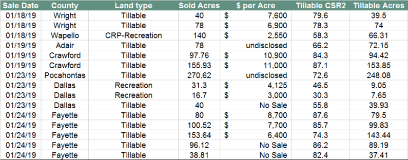 Iowa Land Auction Prices, January 18-24, 2019 | Blog - Land Talk