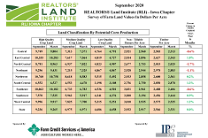 View post titled September 2020 Land Trends and Values Survey