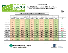 View post titled September 2019 Land Trends and Values Survey