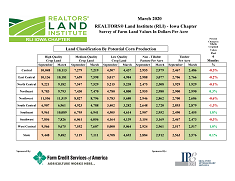 View post titled March 2020 Land Trends and Values Survey